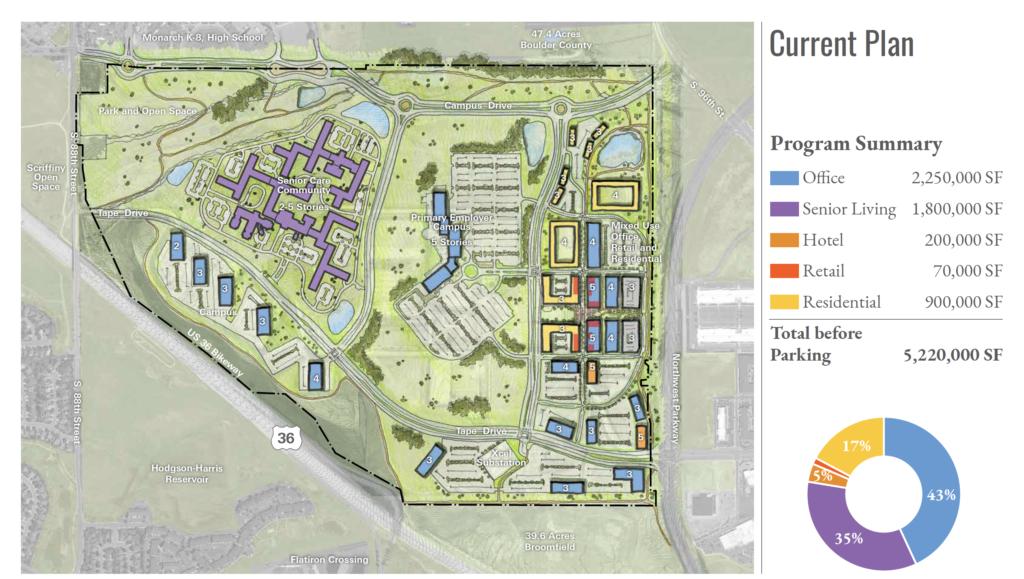 Redtail Ridge conceptual development plan